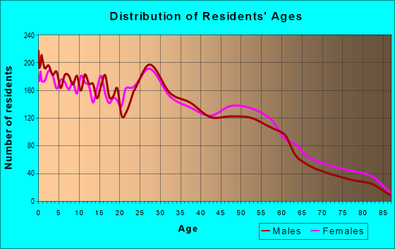 Age and Sex of Residents in zip code 79703