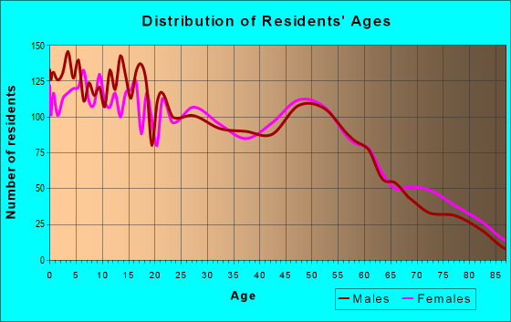 Age and Sex of Residents in zip code 79714