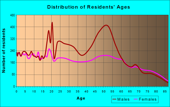 Age and Sex of Residents in zip code 79720