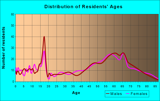 Age and Sex of Residents in zip code 79734