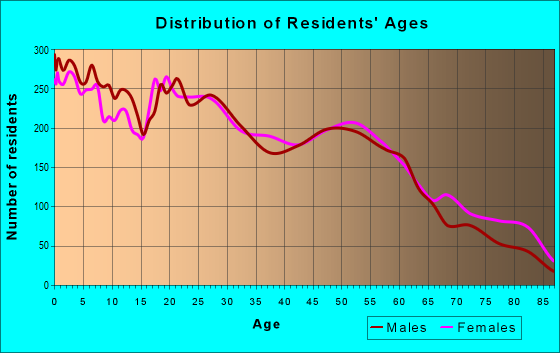 Age and Sex of Residents in zip code 79761