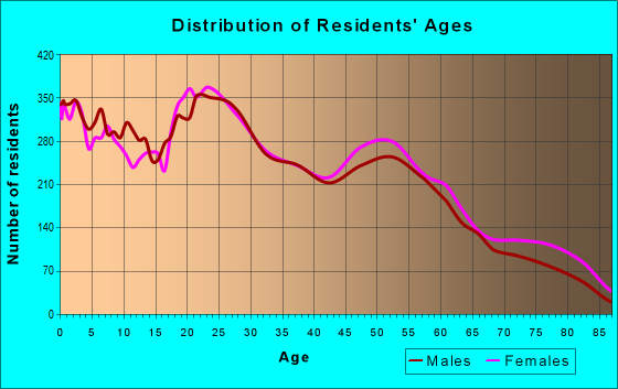 Age and Sex of Residents in zip code 79762