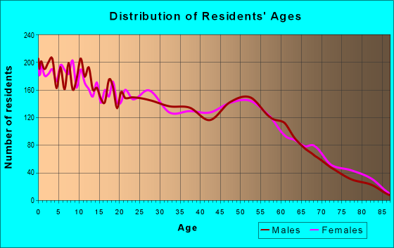 Age and Sex of Residents in zip code 79764