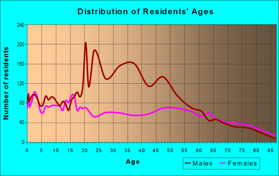 Age and Sex of Residents in zip code 79772