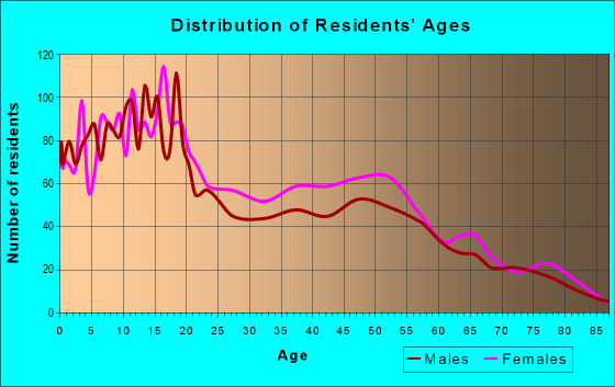 Age and Sex of Residents in zip code 79838