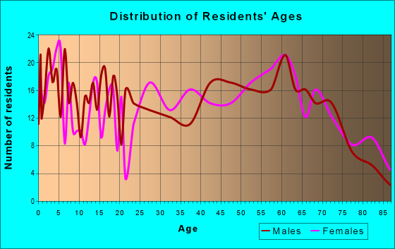 Age and Sex of Residents in zip code 79843