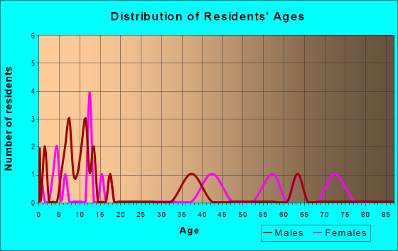 Age and Sex of Residents in zip code 79846