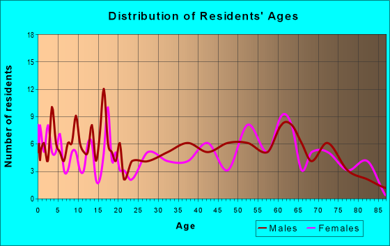 Age and Sex of Residents in zip code 79848
