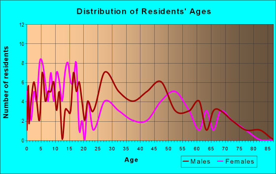 Age and Sex of Residents in zip code 79851