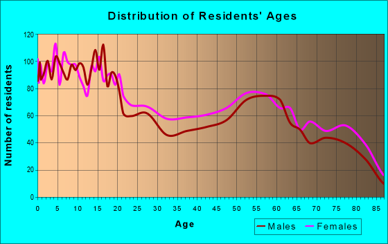 Age and Sex of Residents in zip code 79901