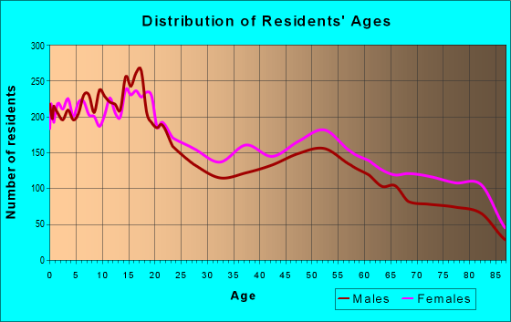 Age and Sex of Residents in zip code 79905