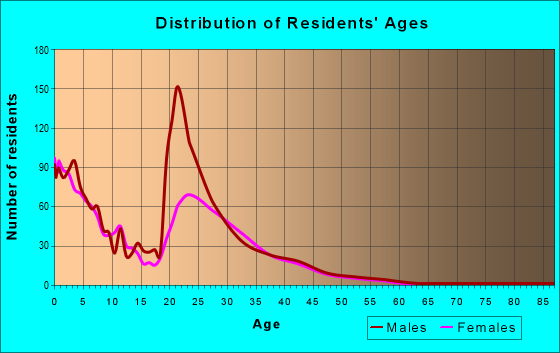Age and Sex of Residents in zip code 79906