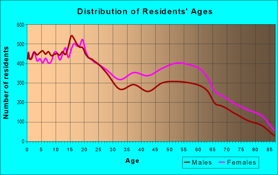 Age and Sex of Residents in zip code 79907