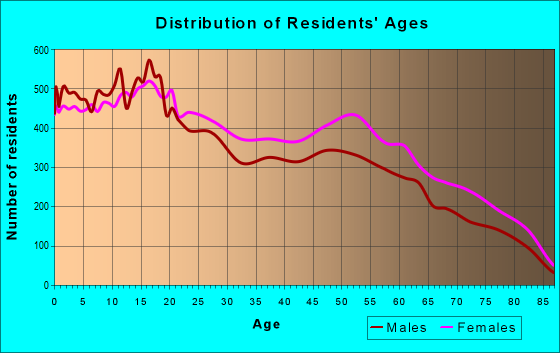 Age and Sex of Residents in zip code 79924