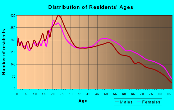 Age and Sex of Residents in zip code 79925