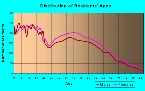 Age and Sex of Residents in zip code 79932