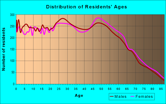 Age and Sex of Residents in zip code 80003