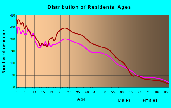 Age and Sex of Residents in zip code 80010