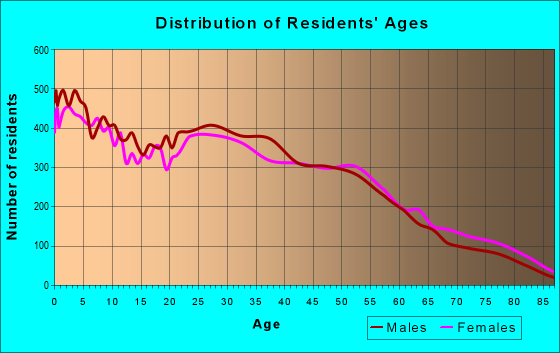 Age and Sex of Residents in zip code 80011