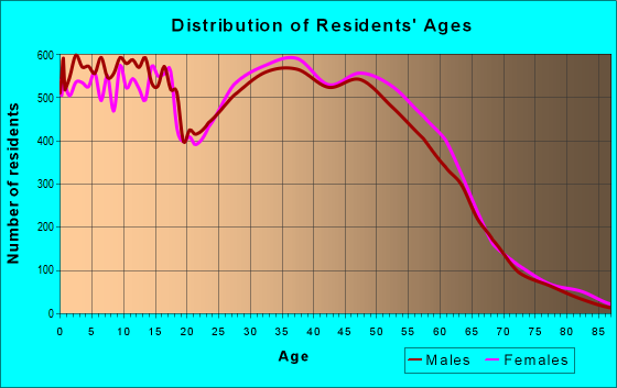 Age and Sex of Residents in zip code 80013