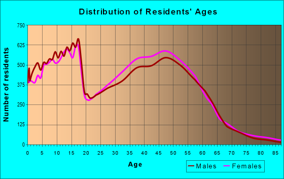 Age and Sex of Residents in zip code 80015