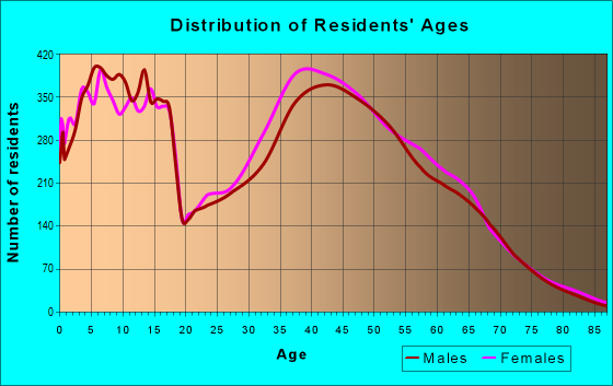 Age and Sex of Residents in zip code 80016