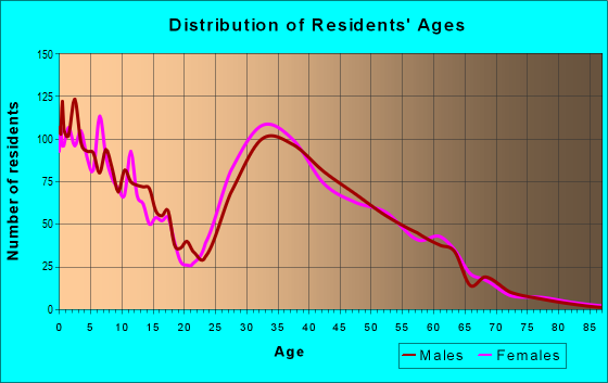Age and Sex of Residents in zip code 80018