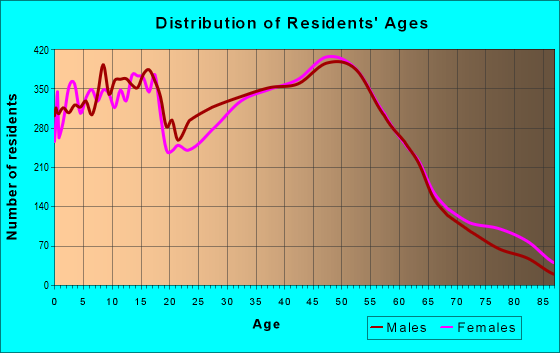 Age and Sex of Residents in zip code 80020