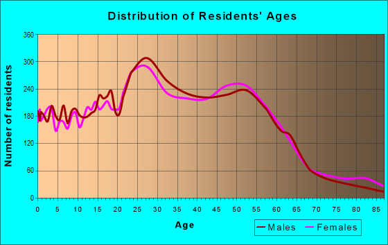Age and Sex of Residents in zip code 80021