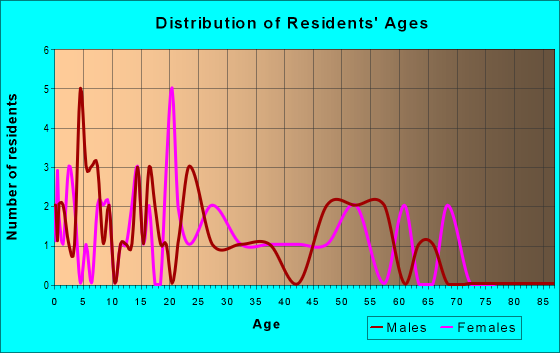 Age and Sex of Residents in zip code 80024