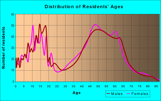 Age and Sex of Residents in zip code 80106