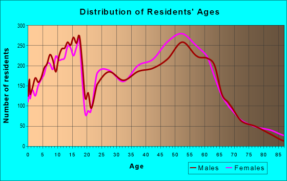 Age and Sex of Residents in zip code 80111