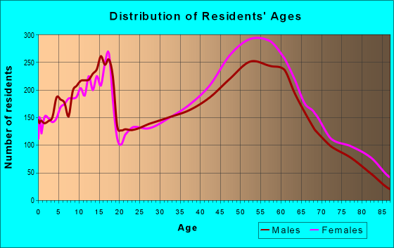 Age and Sex of Residents in zip code 80122