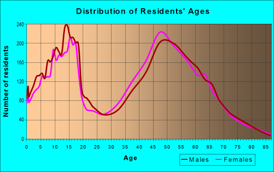 Age and Sex of Residents in zip code 80132