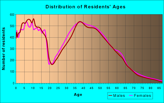 Age and Sex of Residents in zip code 80134