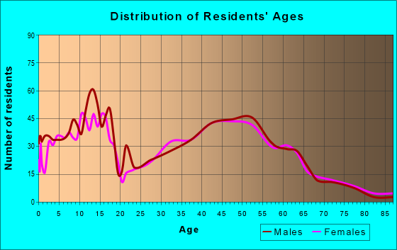 Age and Sex of Residents in zip code 80136