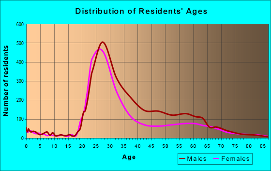 Age and Sex of Residents in zip code 80203