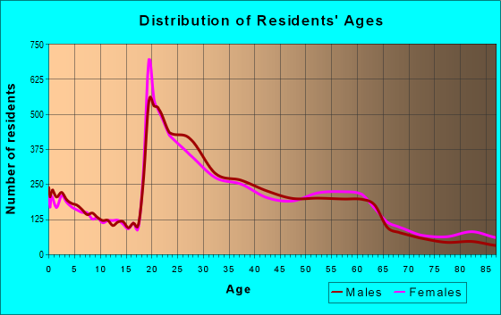 Age and Sex of Residents in zip code 80210