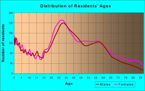 Age and Sex of Residents in zip code 80212