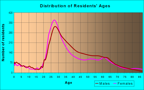 Age and Sex of Residents in zip code 80218