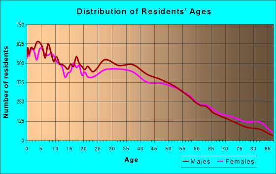 Age and Sex of Residents in zip code 80219