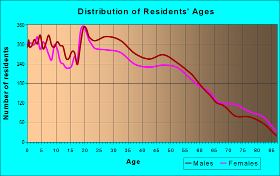Age and Sex of Residents in zip code 80221