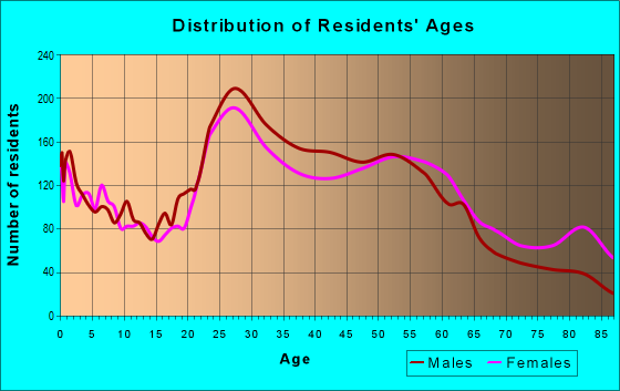 Age and Sex of Residents in zip code 80222