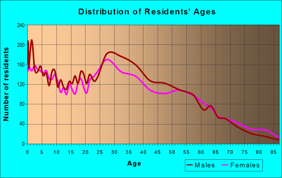 Age and Sex of Residents in zip code 80223