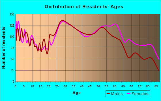 Age and Sex of Residents in zip code 80224
