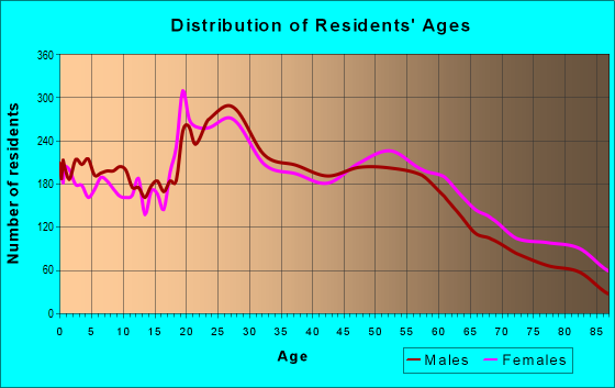 Age and Sex of Residents in zip code 80226