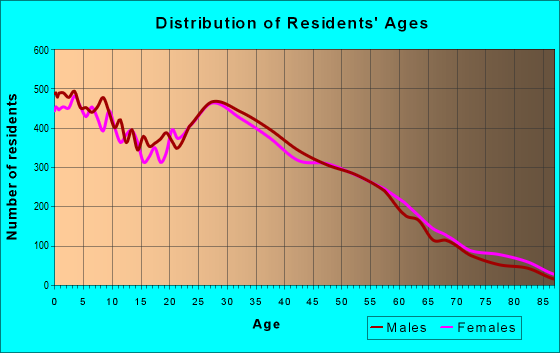 Age and Sex of Residents in zip code 80229