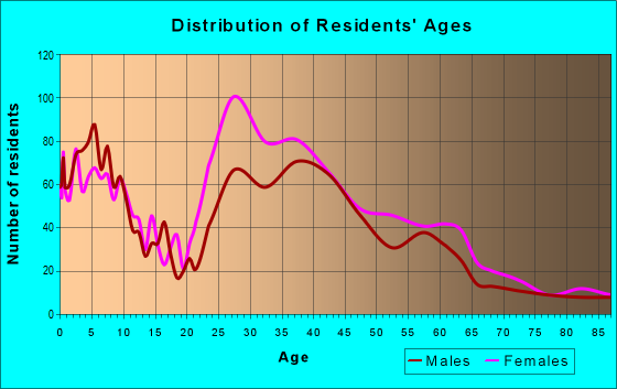 Age and Sex of Residents in zip code 80230