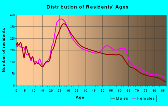 Age and Sex of Residents in zip code 80231