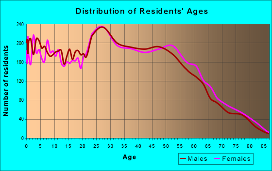 Age and Sex of Residents in zip code 80234